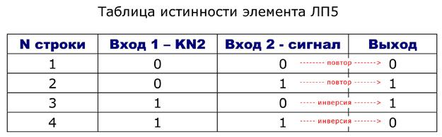 Установите кнопку KN2 и микросхему K155ЛП5 (D3), - Выполните дополнительные соединения согласно схеме.